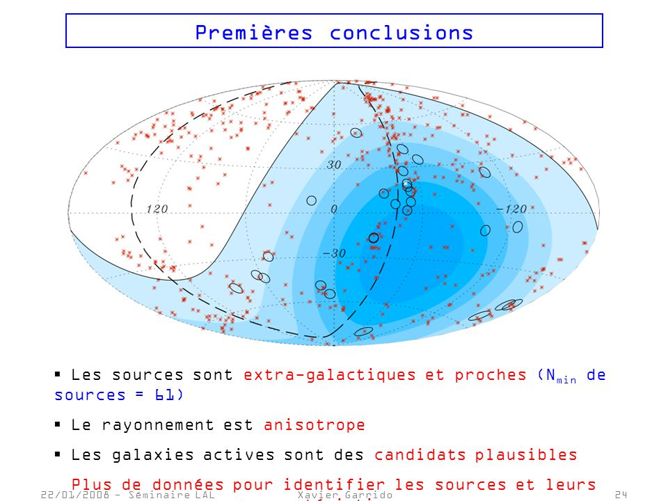 22/01/2008 - Séminaire LALXavier Garrido24 Premières conclusions Les sources sont extra-galactiques et proches (N min de sources = 61) Le rayonnement est anisotrope Les galaxies actives sont des candidats plausibles Plus de données pour identifier les sources et leurs caractéristiques