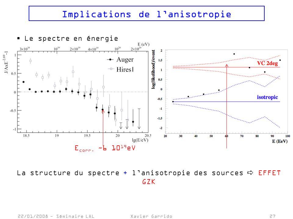 22/01/2008 - Séminaire LALXavier Garrido27 Implications de lanisotropie Le spectre en énergie E corr.