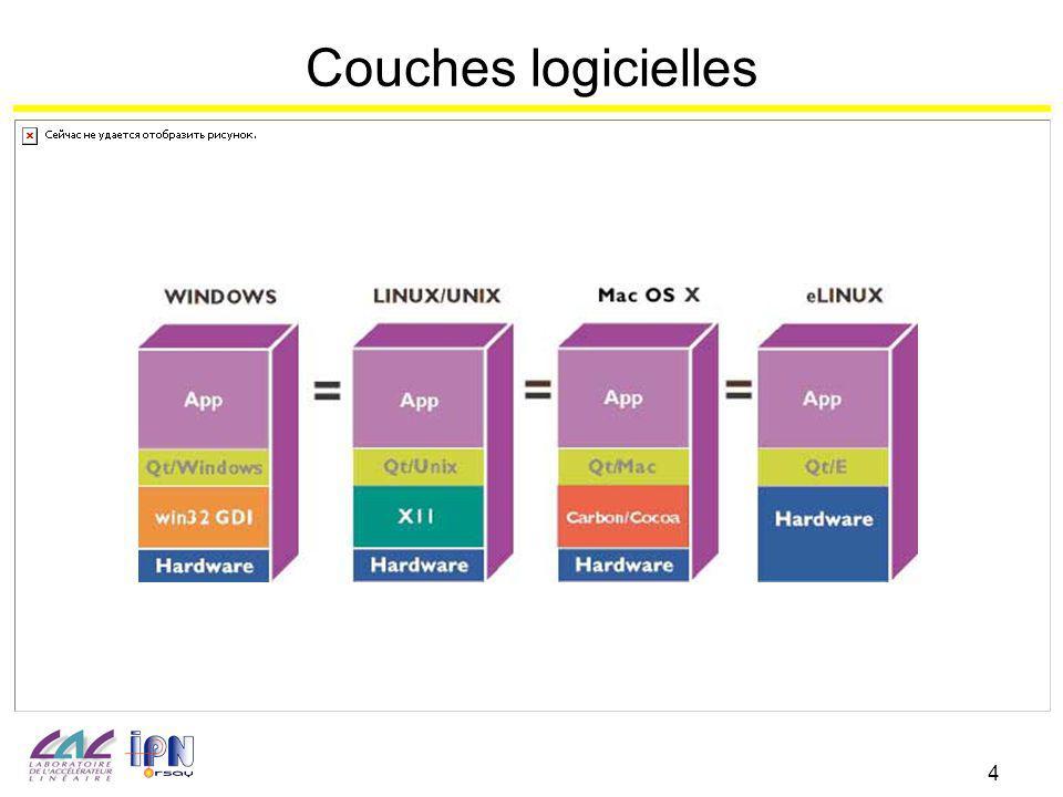 4 Couches logicielles
