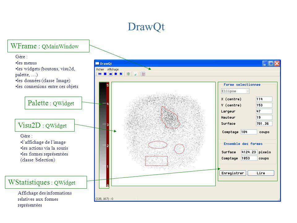 DrawQt WFrame : QMainWindow Gère : les menus les widgets (boutons, visu2d, palette, …) les données (classe Image) les connexions entre ces objets Visu