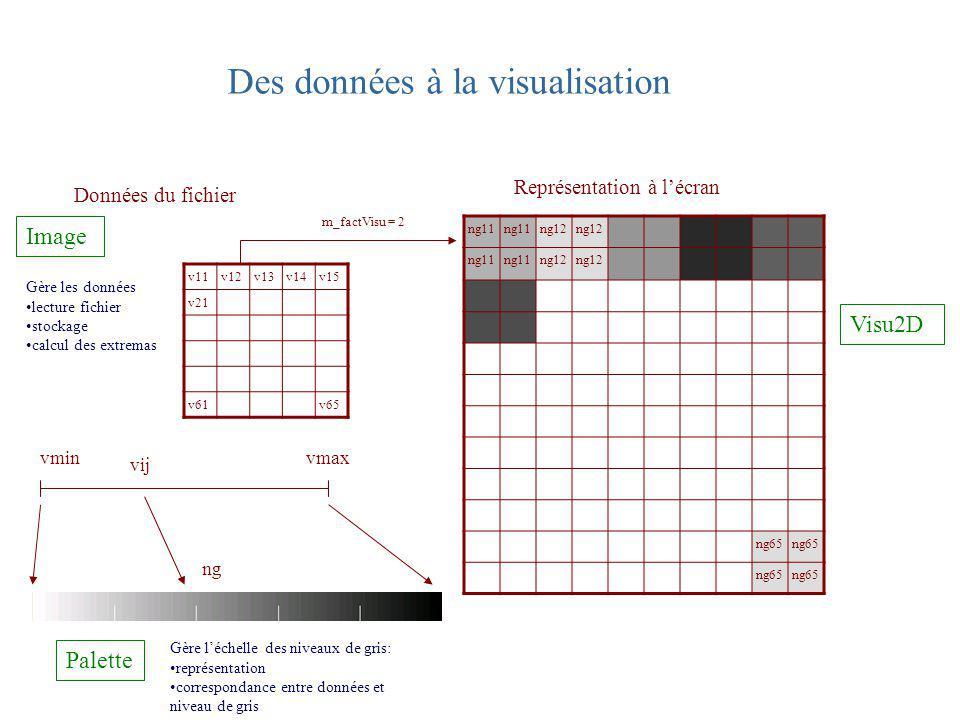 Visu2D et formes Visu2d : QWidget Classe de base RectangleEllipsePolygone CercleCarre Forme Gère une forme : mise à jour représentation graphique E/S BoundingBox Représentation du rectangle qui englobe une forme donnée ; fournit des outils communs aux différentes formes Selection Gère un groupe de formes : allocation mémoire transfert dinformations entre une forme et la visu (Visu2D) ou le frame (Wframe)