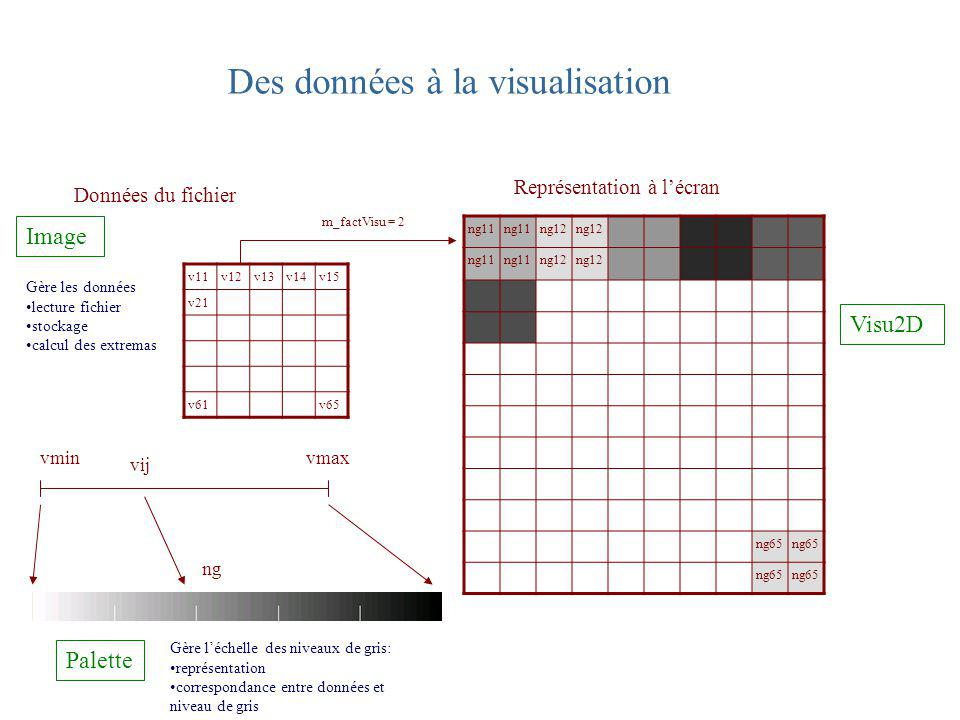 Des données à la visualisation v11v12v13v14v15 v21 v61v65 ng11 ng12 ng11 ng12 ng65 m_factVisu = 2 Représentation à lécran Visu2D vminvmax vij ng Palet