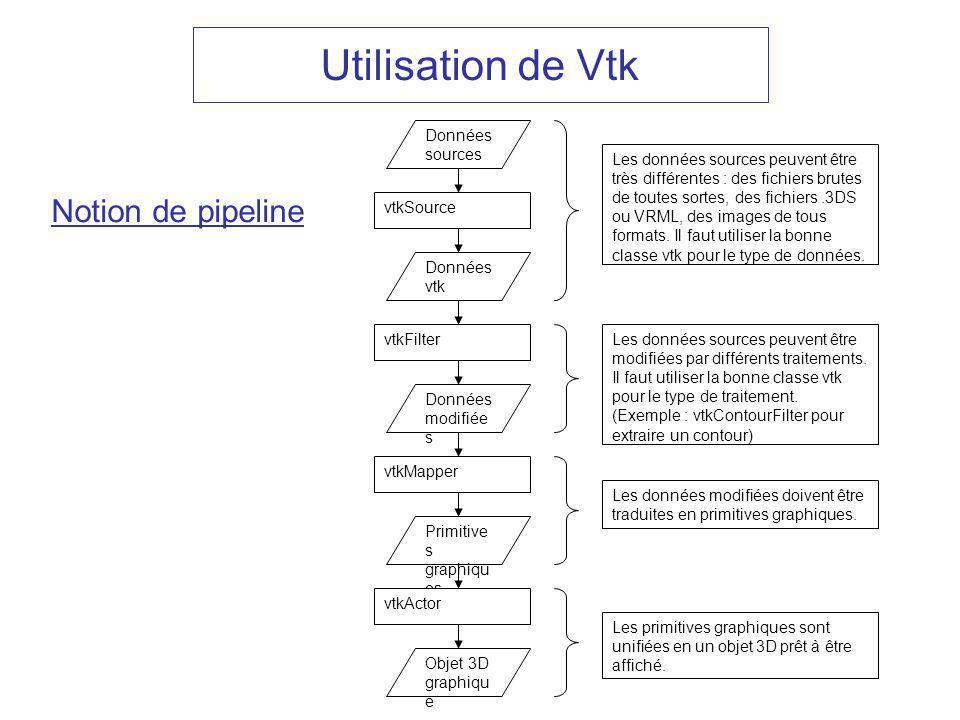 Utilisation de Vtk Notion de pipeline Données sources Données vtk vtkSource vtkFilter Données modifiée s vtkMapper Primitive s graphiqu es vtkActor Ob