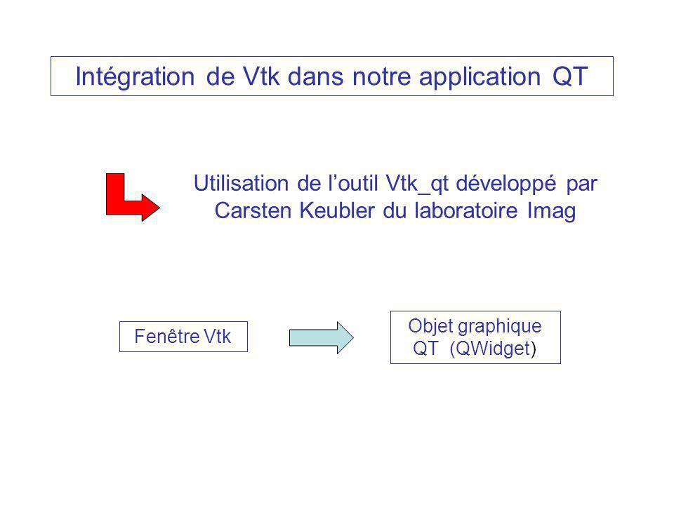 Intégration de Vtk dans notre application QT Utilisation de loutil Vtk_qt développé par Carsten Keubler du laboratoire Imag Fenêtre Vtk Objet graphique QT (QWidget)