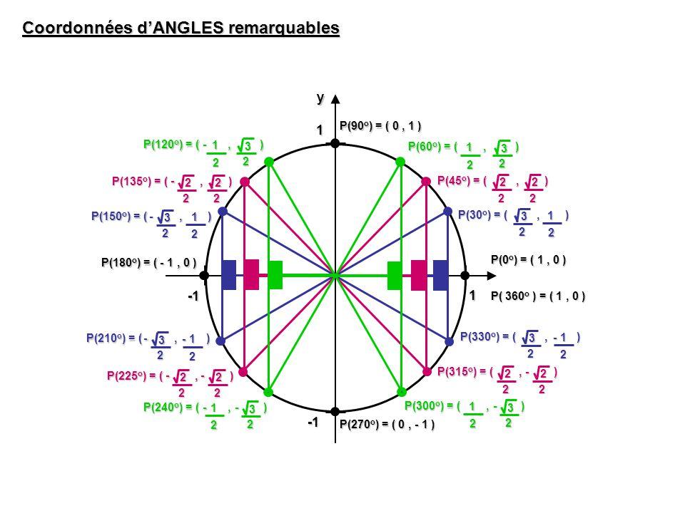 1 1yx Coordonnées dANGLES remarquables P(30 o ) = (, ) 2 3 2 1 P(60 o ) = (, ) 2 3 2 1 P(45 o ) = (, ) 2 2 2 2 P(135 o ) = (, ) 2 2 2 2- P(150 o ) = (, ) 2 3 2 1- P(120 o ) = (, ) 2 3 2 1- - P(240 o ) = (, ) 2 3 2 1- P(225 o ) = (, ) 2 2 2 2 -- P(210 o ) = (, ) 2 3 2 1-- P(300 o ) = (, ) 2 3 2 1- P(315 o ) = (, ) 2 2 2 2- P(330 o ) = (, ) 2 3 2 1- P(0 o ) = ( 1, 0 ) P(90 o ) = ( 0, 1 ) P(180 o ) = ( - 1, 0 ) P(270 o ) = ( 0, - 1 ) P( 360 o ) = ( 1, 0 )