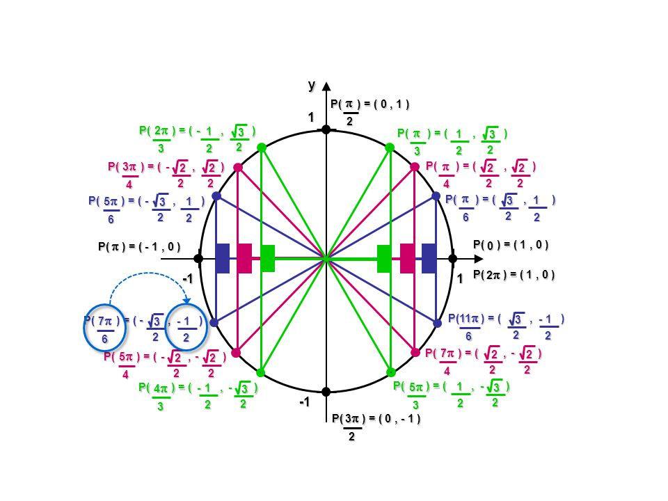 1 1yx P( ) = (, ) 2 3 2 1 2 3 2 1 2 2 2 2 2 2 2 2 - 2 3 2 1 - 2 3 2 1 - - 2 3 2 1 - 2 2 2 2 - - 2 3 2 1 - - 2 3 2 1 - 2 2 2 2 - 2 3 2 1- P( ) = ( 1, 0