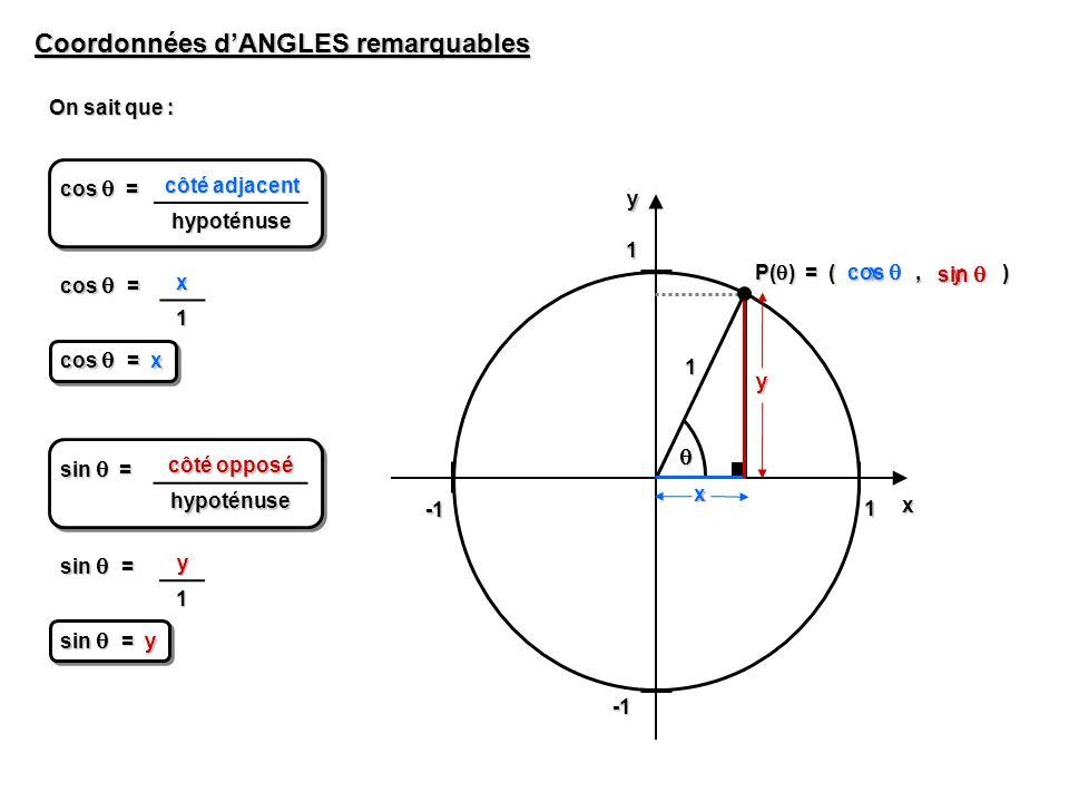 1 1yx Coordonnées dANGLES remarquables côté adjacent hypoténuse cos = x1 cos = x 1 P( ) = (, ) x y x y côté opposé hypoténuse sin = y1 sin = y cos cos sin sin On sait que :