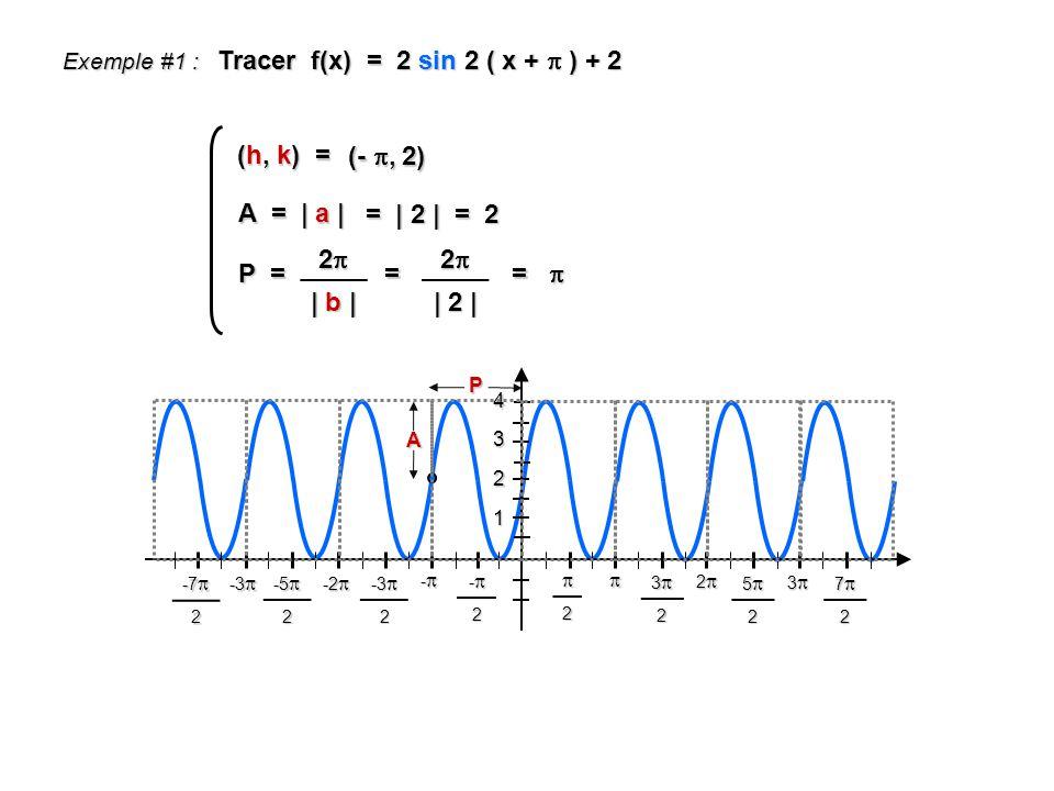 Tracer f(x) = 2 sin 2 ( x + ) + 2 1 2 4 3 2 32 52 72 -2 - -3 -3 2 -2 -2 -5 -5 2 -3 -3 -7 -7 2 2 P A Exemple #1 : 3 P = 2 | b | = 2 | 2 | = (h, k) = (-, 2) A = | a | = | 2 | = 2