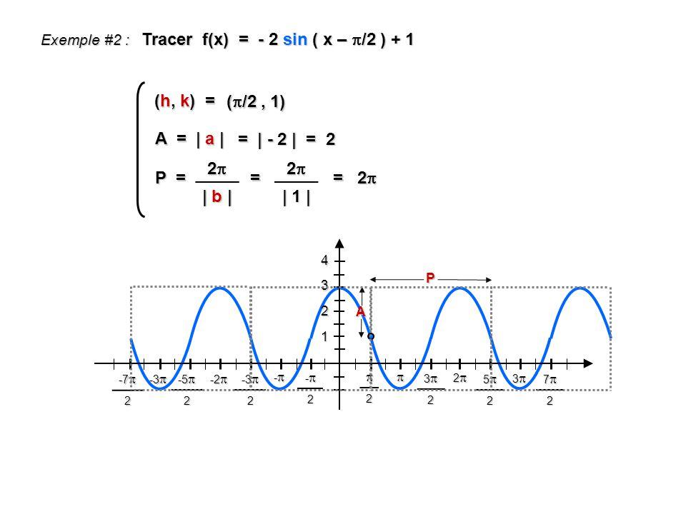 Tracer f(x) = - 2 sin ( x – /2 ) + 1 1 2 4 3 2 32 52 72 -2 - -3 -3 2 -2 -2 -5 -5 2 -3 -3 -7 -7 2 2 A Exemple #2 : 3 P = 2 | b | = 2 | 1 | = 2 = 2 (h, k) = ( /2, 1) A = | a | = | - 2 | = 2 P