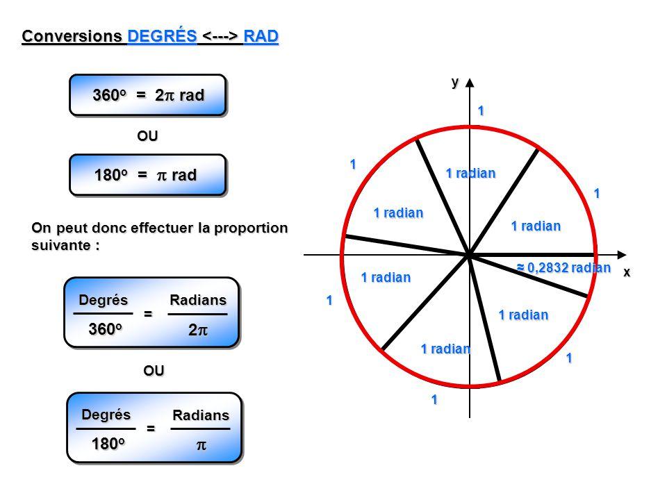 yx 1 radian 0,2832 radian 0,2832 radian 1 1 1 1 1 1 Conversions DEGRÉS RAD OU On peut donc effectuer la proportion suivante : 360 o = 2 rad 180 o = rad Degrés 360 o Radians 2 = OU Degrés 180 o Radians =
