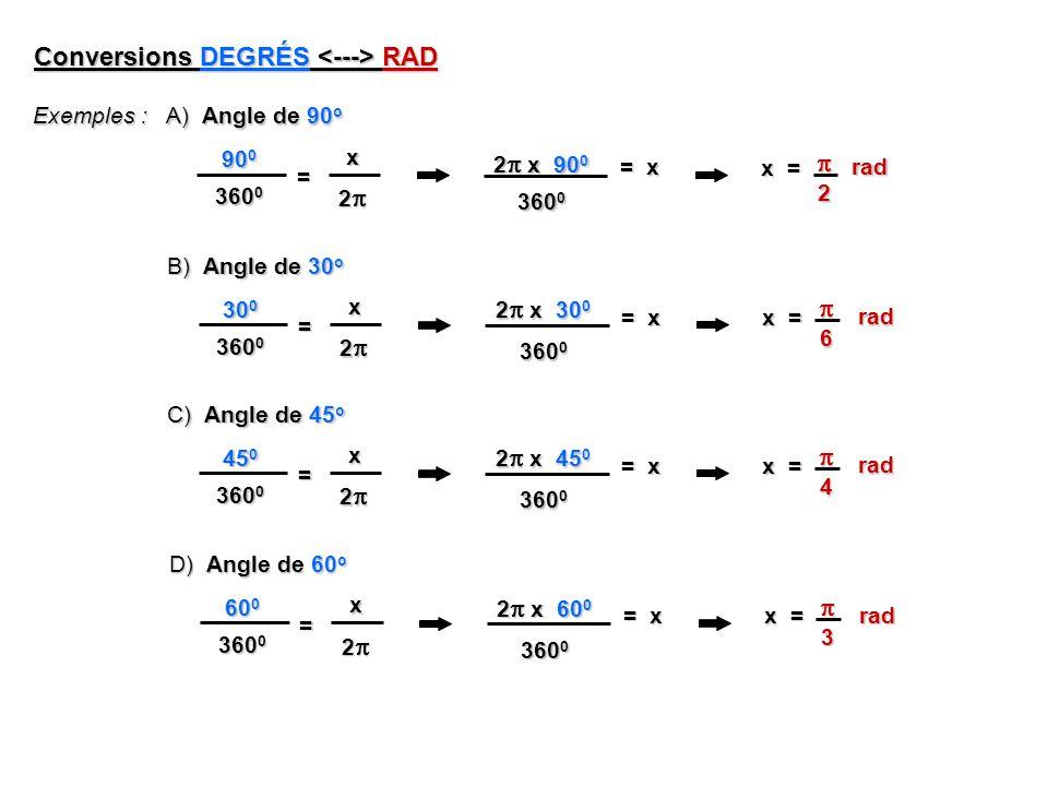 Conversions DEGRÉS RAD Exemples : 90 0 90 0 360 0 x 2 = 2 x 90 0 360 0 = x x = 2 A) Angle de 90 o 30 0 30 0 360 0 x 2 = 2 x 30 0 360 0 = x x = 6 B) Angle de 30 o rad rad 45 0 45 0 360 0 x 2 = 2 x 45 0 360 0 = x x = 4 C) Angle de 45 o rad 60 0 60 0 360 0 x 2 = 2 x 60 0 360 0 = x x = 3 D) Angle de 60 o rad