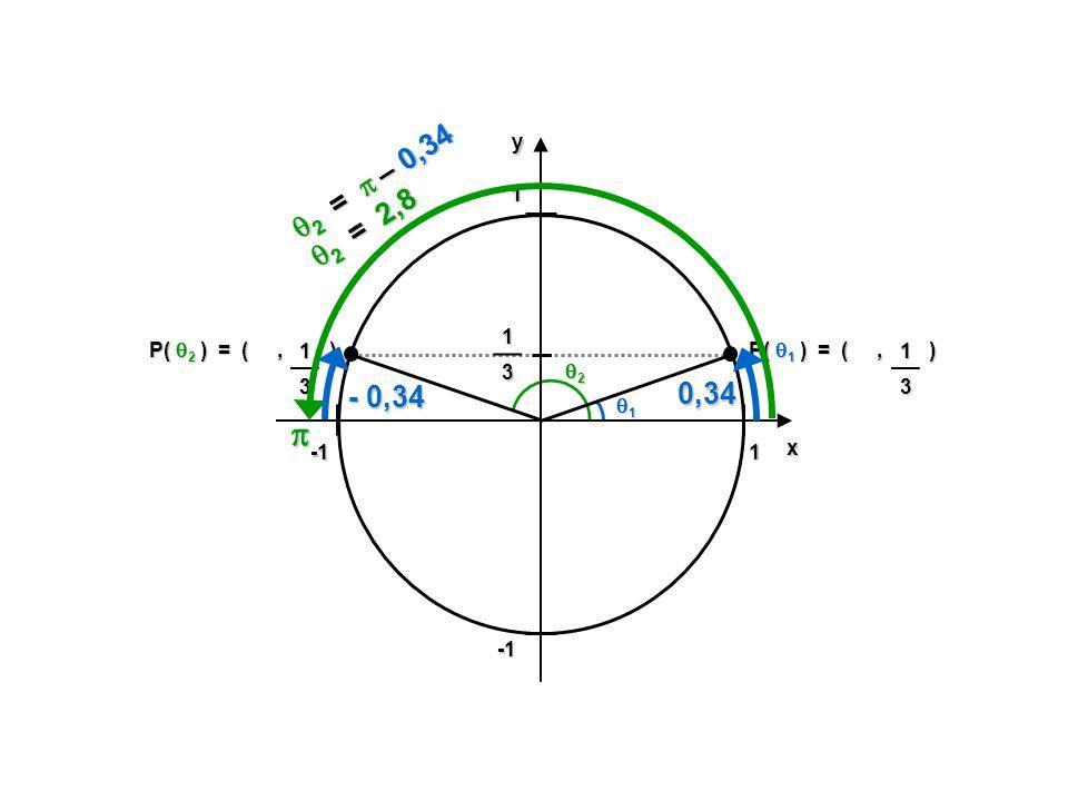 1 1yx P( 1 ) = (, ) 1 1 3 13 P( 2 ) = (, ) 13 2 2 = – 0,34 2 = – 0,34 0,34 - 0,34 2 = 2,8 2 = 2,8