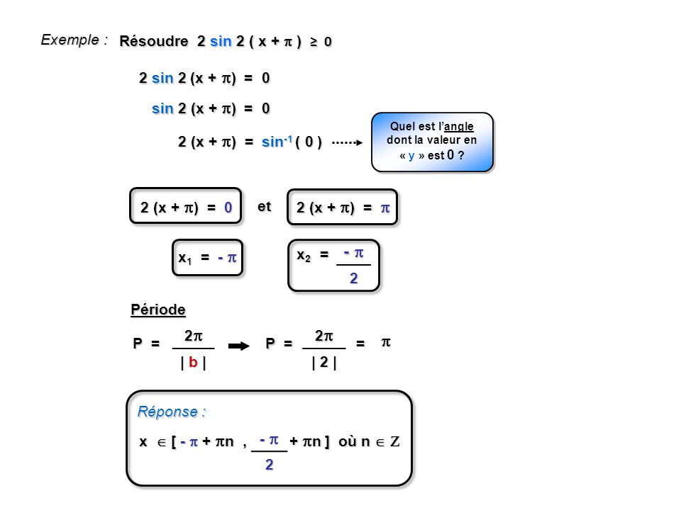 Résoudre 2 sin 2 ( x + ) 0 Exemple : 2 (x + ) = sin -1 ( 0 ) 2 sin 2 (x + ) = 0 sin 2 (x + ) = 0 Quel est langle dont la valeur en « y » est 0 .