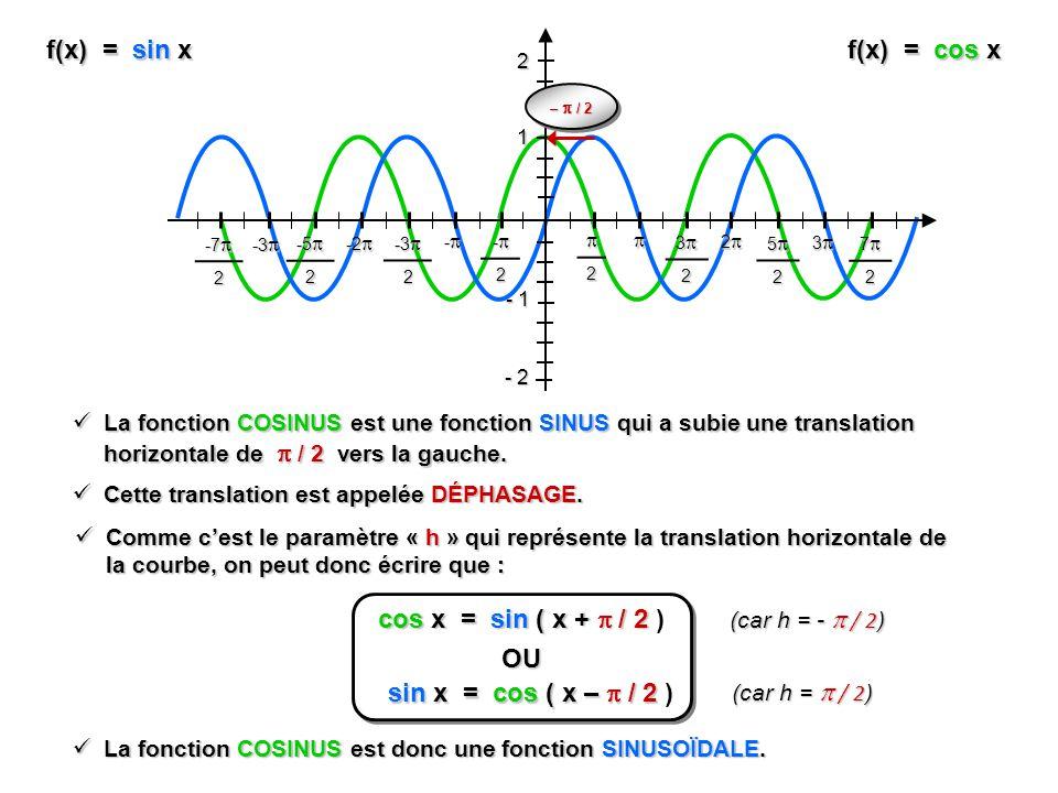 f(x) = sin x - 1 1 2 - 2 2 32 2 52 3 72 -2 - -3 -3 2 -2 -2 -5 -5 2 -3 -3 -7 -7 2 f(x) = cos x – / 2 cos x = sin ( x + / 2 cos x = sin ( x + / 2 ) La f