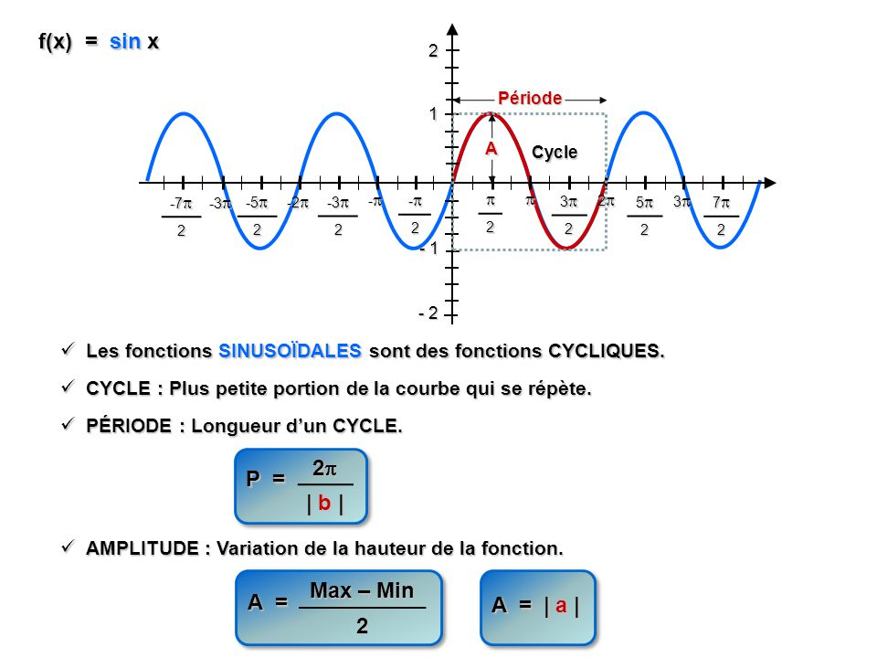 f(x) = sin x Les fonctions SINUSOÏDALES sont des fonctions CYCLIQUES. Les fonctions SINUSOÏDALES sont des fonctions CYCLIQUES. - 1 1 2 - 2 2 32 52 3 7