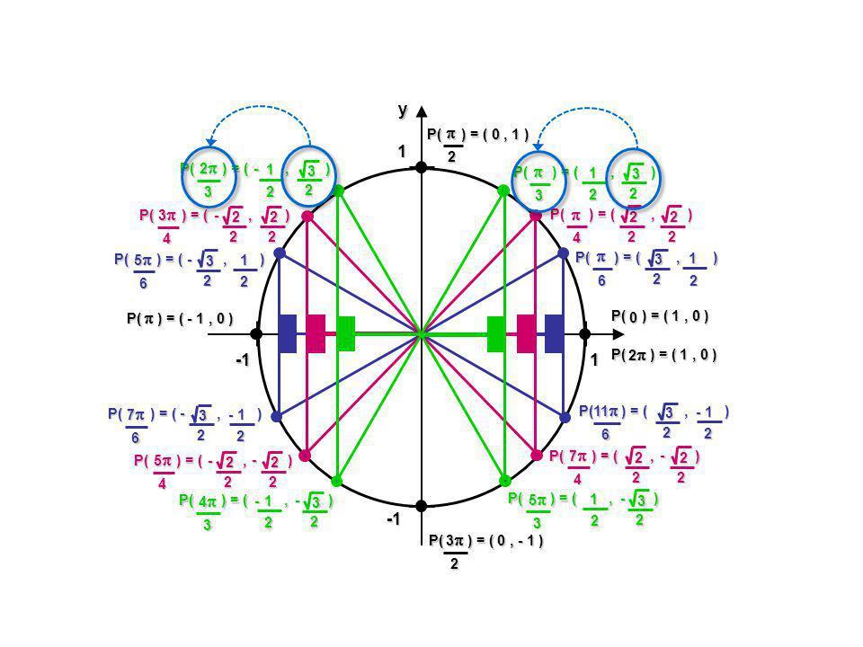 Exemple #1 : Trouver les zéros de f(x) = 2 sin x – 3 0 = 2 sin x – 3 3 = 2 sin x 32 = sin x 32 sin -1 ( ) = x Quel est langle dont la valeur en « y » est .