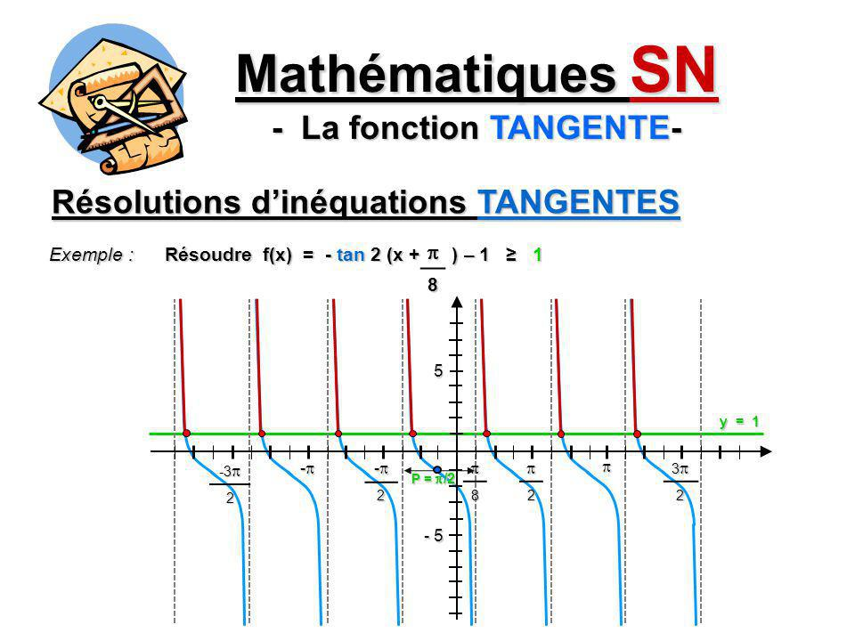 Mathématiques SN - La fonction TANGENTE- Résolutions dinéquations TANGENTES Exemple : Résoudre f(x) = - tan 2 (x + ) – 1 1 8 - 5 52 32 -2 - -3 -3 2 8