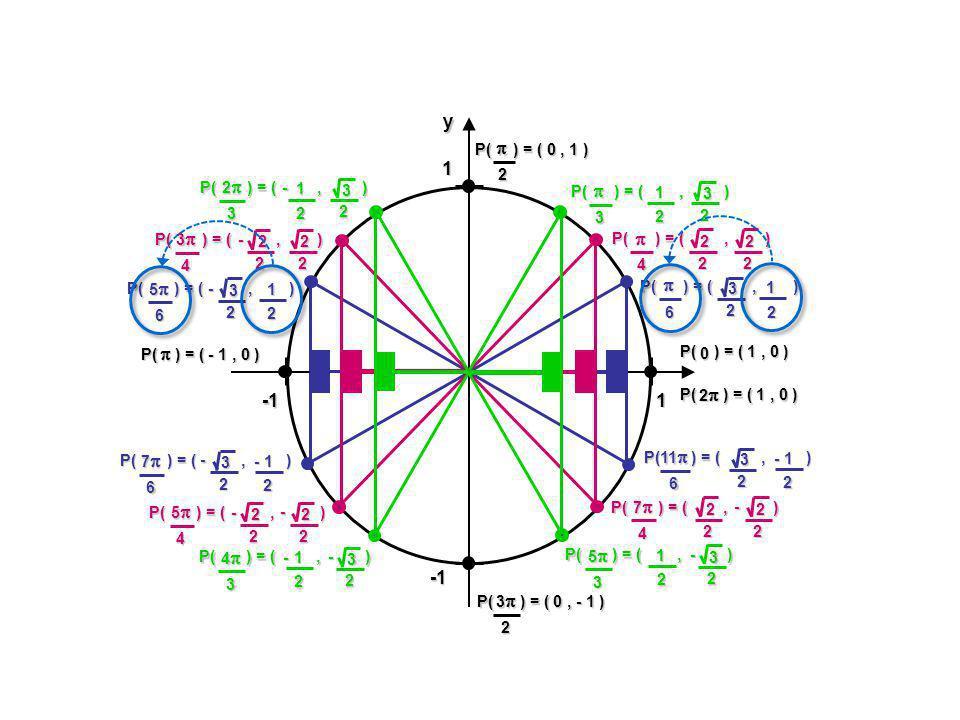 Résolutions dinéquations SINUSOÏDALES Exemple : Résoudre 2 sin 2 (x + ) 0 1 2 4 32 32 52 72 -2 - -3 -3 2 -2 -2 -5 -5 2 -3 -3 -7 -7 2 2 3 + 1 P Mathématiques SN - Résolutions TRIGONOMÉTRIQUES -