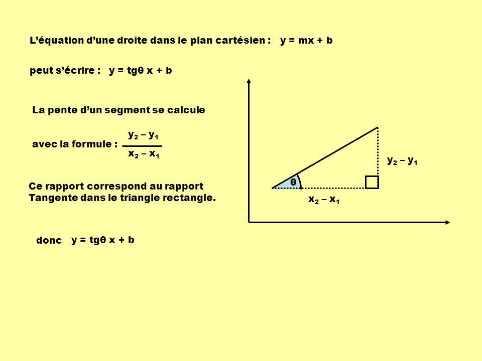 θ Léquation dune droite dans le plan cartésien :y = mx + b peut sécrire :y = tgθ x + b y 2 – y 1 x 2 – x 1 y 2 – y 1 x 2 – x 1 La pente dun segment se