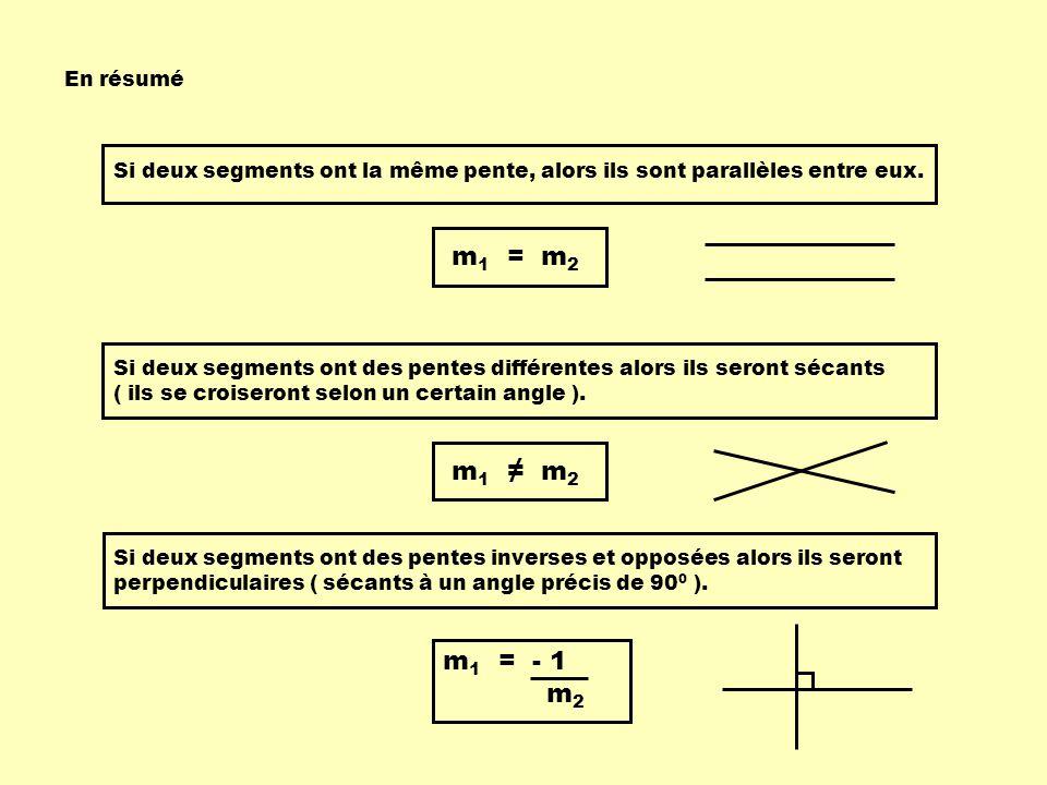 En résumé Si deux segments ont la même pente, alors ils sont parallèles entre eux. Si deux segments ont des pentes différentes alors ils seront sécant