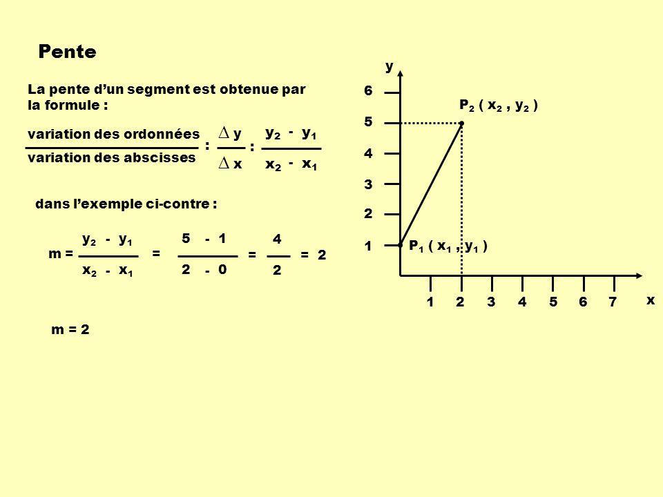 Pente La pente dun segment est obtenue par la formule : P 1 ( x 1, y 1 ) P 2 ( x 2, y 2 ) x y 1234567 1 2 3 4 5 6 dans lexemple ci-contre : m = x1x1 x