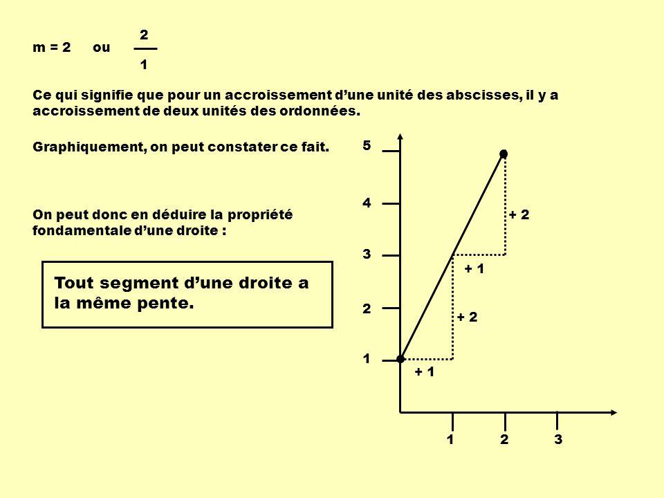 m = 2 2 1 Graphiquement, on peut constater ce fait. 123 1 2 3 4 5 + 1 + 2 + 1 + 2 Ce qui signifie que pour un accroissement dune unité des abscisses,
