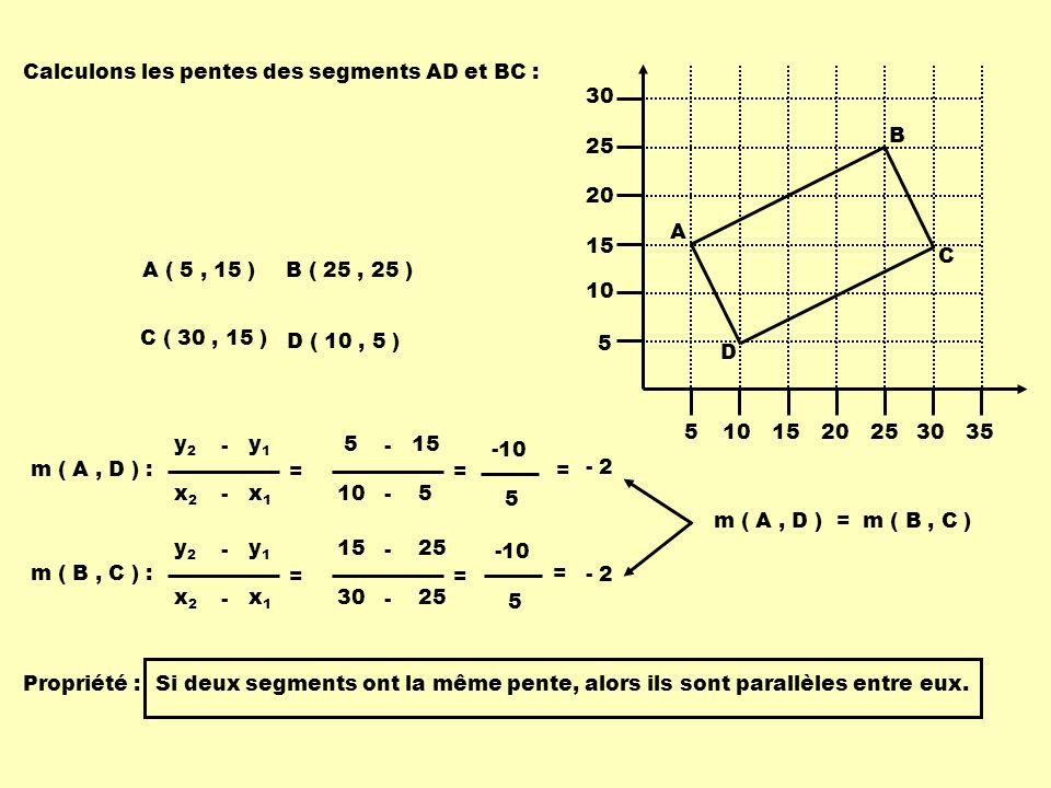 Propriété :Si deux segments ont la même pente, alors ils sont parallèles entre eux. Calculons les pentes des segments AD et BC : m ( A, D ) : x1x1 x2x