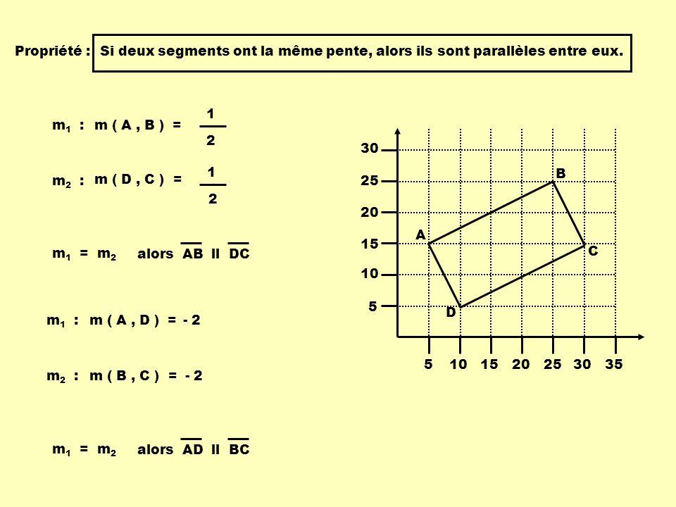 Propriété :Si deux segments ont la même pente, alors ils sont parallèles entre eux. alors AB ll DC 5101520253035 5 10 15 20 25 30 A B C D m ( A, B ) =