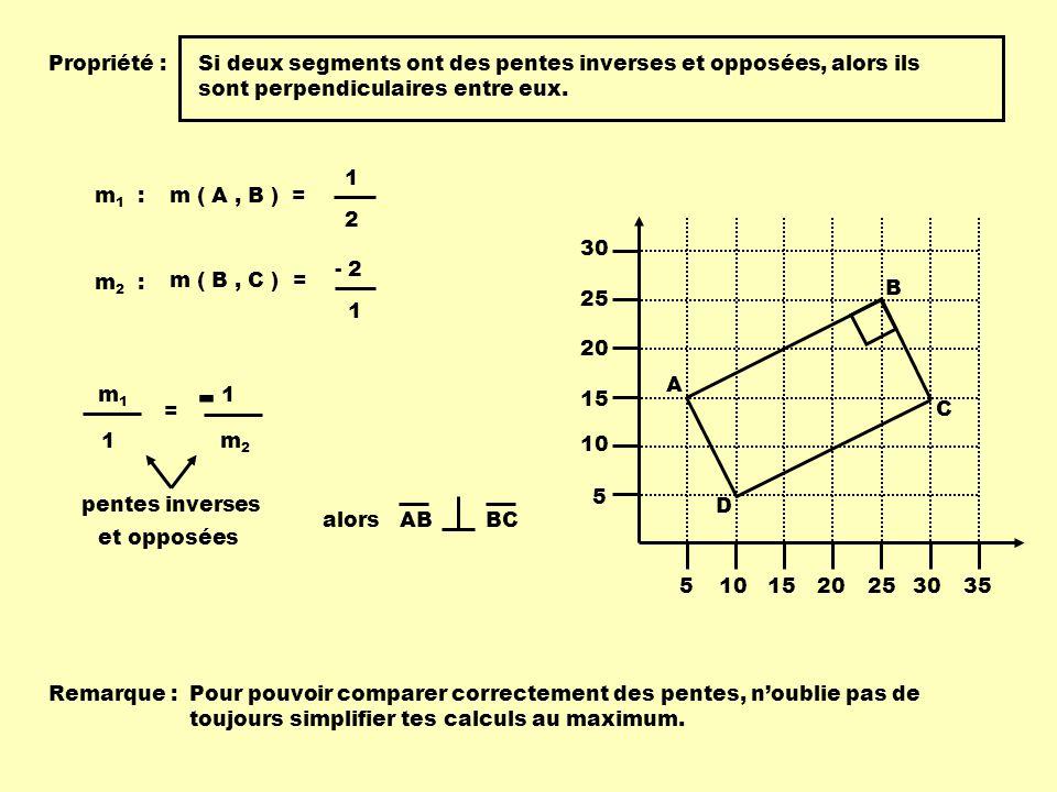 5101520253035 5 10 15 20 25 30 A B C D Propriété :Si deux segments ont des pentes inverses et opposées, alors ils sont perpendiculaires entre eux. m (