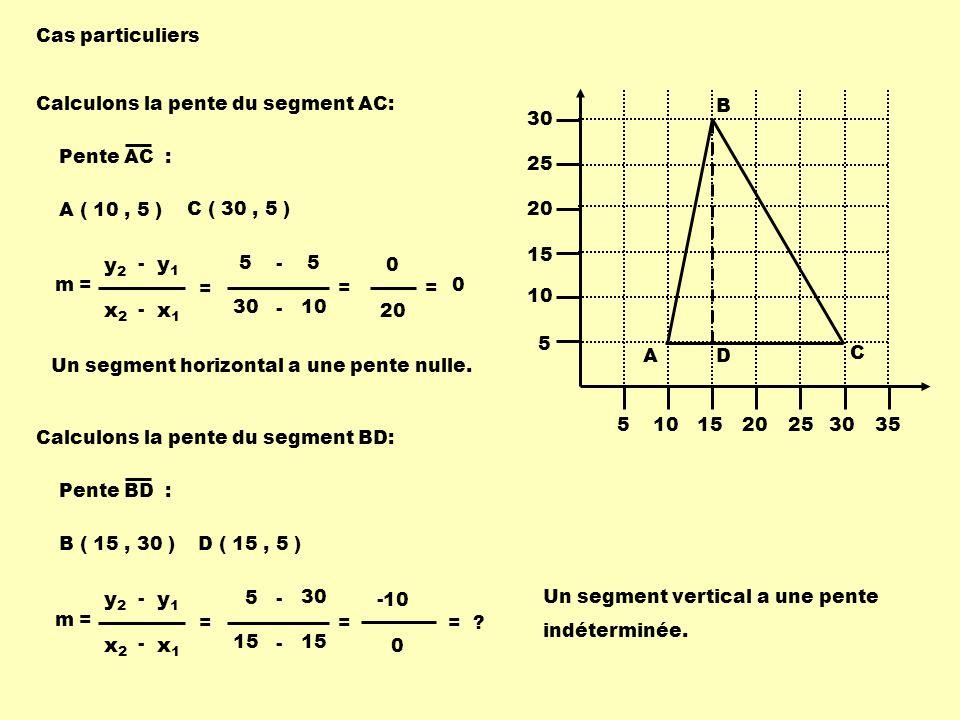 5101520253035 5 10 15 20 25 30 A B C D Cas particuliers Calculons la pente du segment AC: C ( 30, 5 ) A ( 10, 5 ) m = x1x1 x2x2 - y1y1 y2y2 - = 10 30