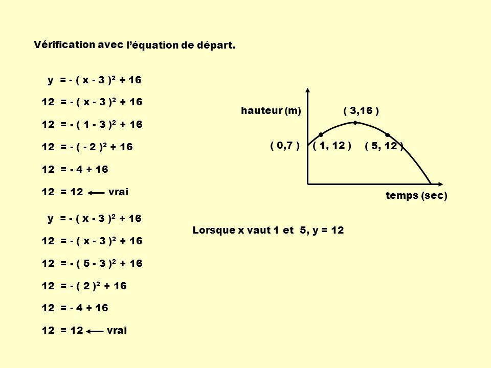 y = - ( x - 3 ) 2 + 16 12 = - ( x - 3 ) 2 + 16 Vérification avec 12 = - ( 1 - 3 ) 2 + 16 12 = - ( - 2 ) 2 + 16 12 = - 4 + 16 12 = 12 y = - ( x - 3 ) 2