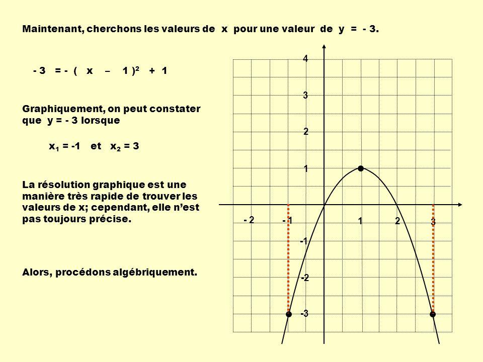1 2 3 - 1 - 2 1 2 3 4 -2 -3 - 3 = - ( x – 1 ) 2 + 1 Maintenant, cherchons les valeurs de x pour une valeur de y = - 3. Graphiquement, on peut constate