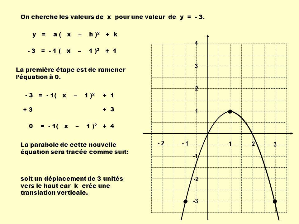 1 2 3 - 1 - 2 1 2 3 4 -2 -3 - 3 = - 1 ( x – 1 ) 2 + 1 On cherche les valeurs de x pour une valeur de y = - 3. La première étape est de ramener léquati