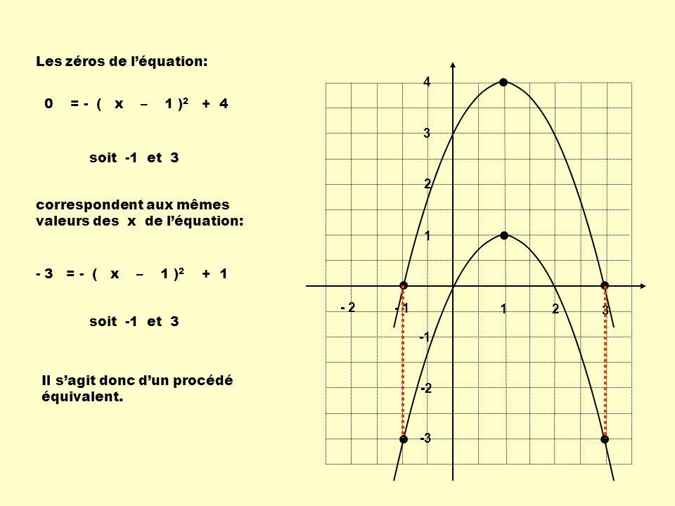1 2 3 - 1 - 2 1 2 3 4 -2 -3 Les zéros de léquation: 0 = - ( x – 1 ) 2 + 4 correspondent aux mêmes valeurs des x de léquation: - 3 = - ( x – 1 ) 2 + 1
