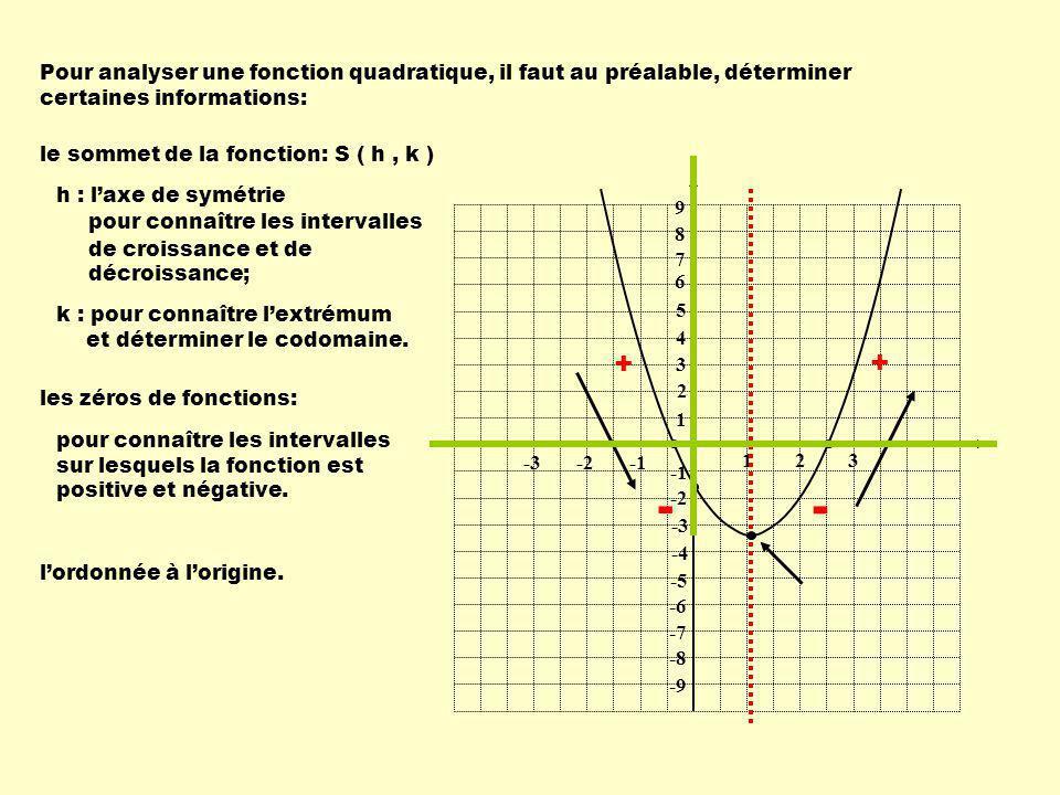 Analysons la fonction suivante: f(x) = 2 ( x – 1 ) 2 – 8 1 1 23 -2-3 9 8 7 6 5 4 3 2 -2 -3 -4 -5 -6 -7 -8 -9 Sommet : Zéros : -1 et 3 -k a h ± ( h, k ) = = ( 1, - 8 ) Ordonnée à lorigine: f(0) =-6 dom: R codom: [ - 8, + f(x) : -, 1] f(x) : [ 1, + f(x) 0 : -, -1 ] [ 3, + f(x) 0 : [ -1, 3 ] f(0) : Axe de symétrie : - 6 x = 1 Extrémum: min.