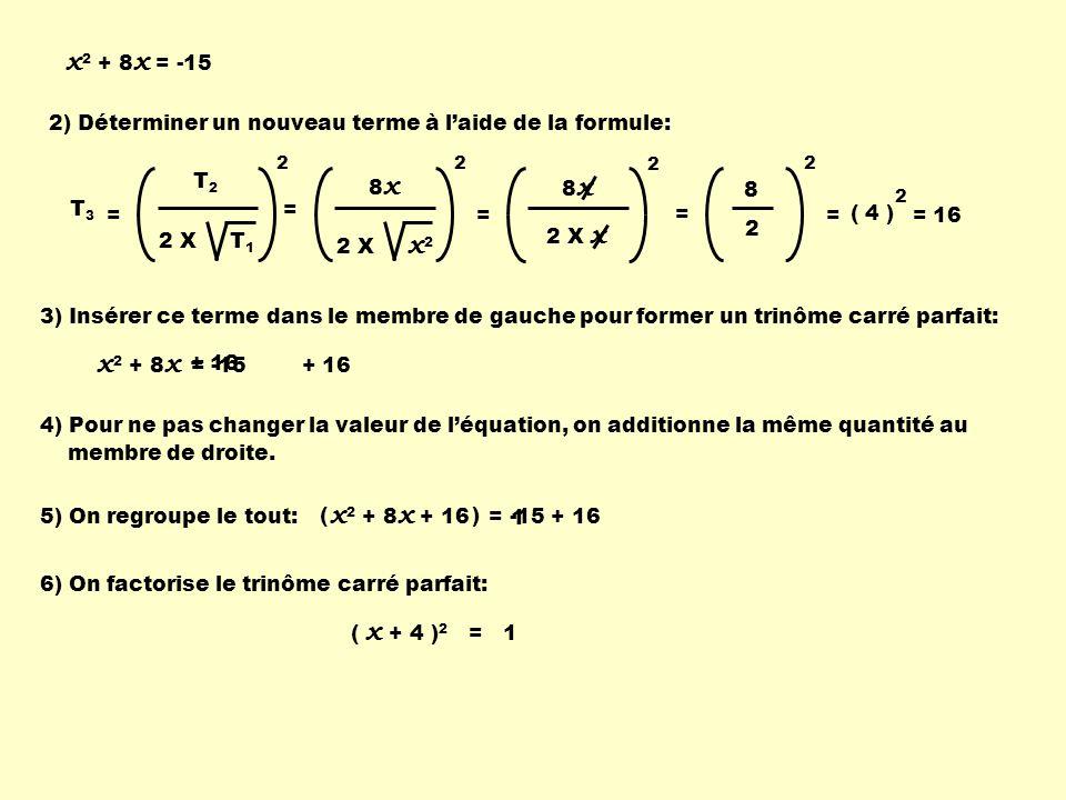 = -15 + 16 2) Déterminer un nouveau terme à laide de la formule: 8 x 2 X x 2 2 = = 8 x 2 X x 2 8 2 2 = = 2 ( 4 ) = 16 T2T2 2 X T 1 2 T 3 = 3) Insérer ce terme dans le membre de gauche pour former un trinôme carré parfait: x 2 + 8 x 4) Pour ne pas changer la valeur de léquation, on additionne la même quantité au membre de droite.