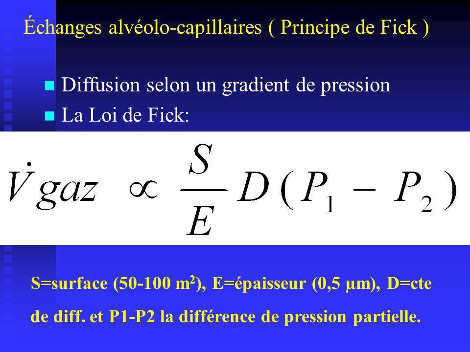 Principe de Fick La vitesse de transport dun gaz x qui traverse une couche tissulaire ~ la surface de la couche tissulaire ~ la surface de la couche tissulaire ~ la solubilité du gaz ~ la solubilité du gaz 1/ ~ lépaisseur de la couche tissulaire 1/ ~ lépaisseur de la couche tissulaire 1/ ~ la racine carré du PM du gaz x 1/ ~ la racine carré du PM du gaz x