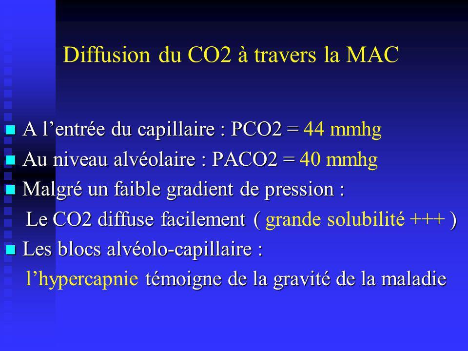 Mesure de la capacité de transfert de la MAC : Selon le principe de FICK : Selon le principe de FICK : TLO 2 = VO 2 / ( PAO 2 -Pc O 2 ) Pc O 2 : pression capillaire dO2, très difficile à mesurer !!.