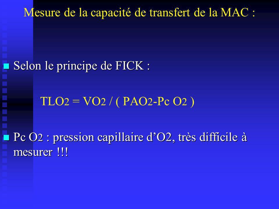 Mesure de la capacité de transfert de la MAC : On utilise le CO comme gaz traceur : On utilise le CO comme gaz traceur : 1 – suit le même trajet que loxygène 1 – suit le même trajet que loxygène 2 – très grande affinité pour lhémoglobine ( 250 > O2 ) 2 – très grande affinité pour lhémoglobine ( 250 > O2 ) 3 – absent au niveau capillaire : 3 – absent au niveau capillaire : Pc CO = 0