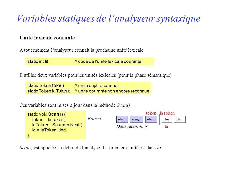 Variables statiques de lanalyseur syntaxique Unité lexicale courante static int la;// code de lunité lexicale courante A tout moment lanalyseur connaî