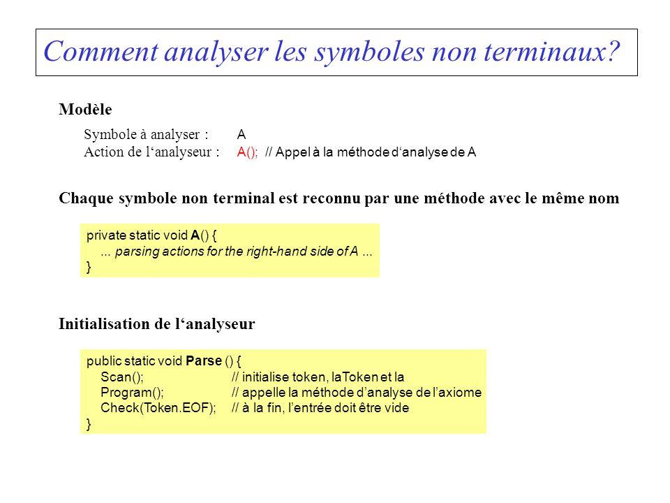 Comment analyser les symboles non terminaux? Modèle Symbole à analyser : A Action de lanalyseur : A(); // Appel à la méthode danalyse de A Chaque symb