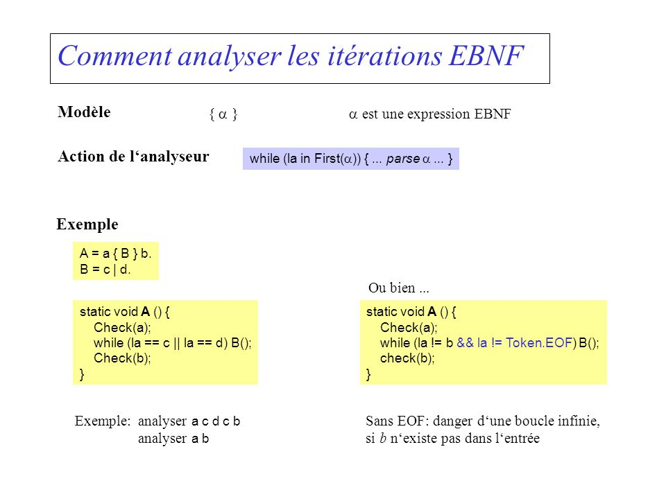 Comment analyser les itérations EBNF Modèle { } est une expression EBNF Action de lanalyseur while (la in First( )) {... parse... } Exemple A = a { B