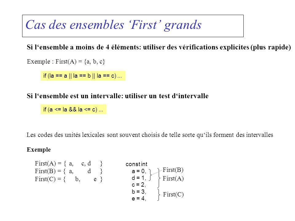 Cas des ensembles First grands Si lensemble a moins de 4 éléments: utiliser des vérifications explicites (plus rapide) Exemple : First(A) = {a, b, c}