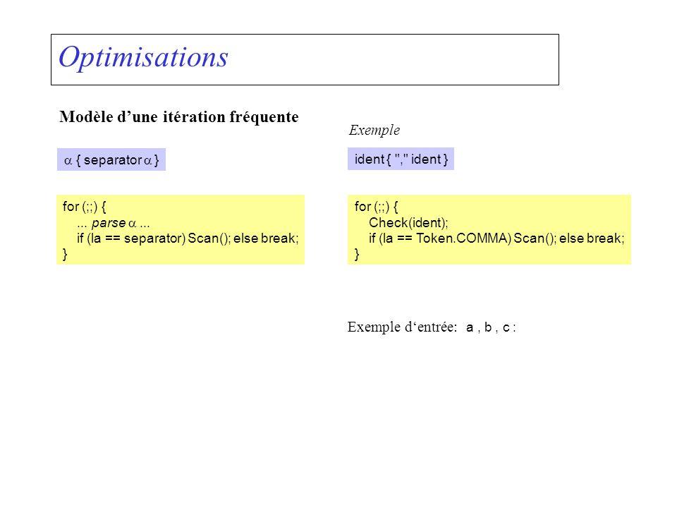 Optimisations Modèle dune itération fréquente { separator } ident {