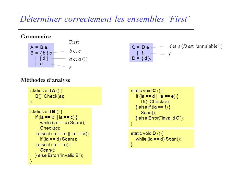 Déterminer correctement les ensembles First Grammaire A=B a. B={ b } c |[ d ] |e. Méthodes danalyse static void A () { B(); Check(a); } static void B