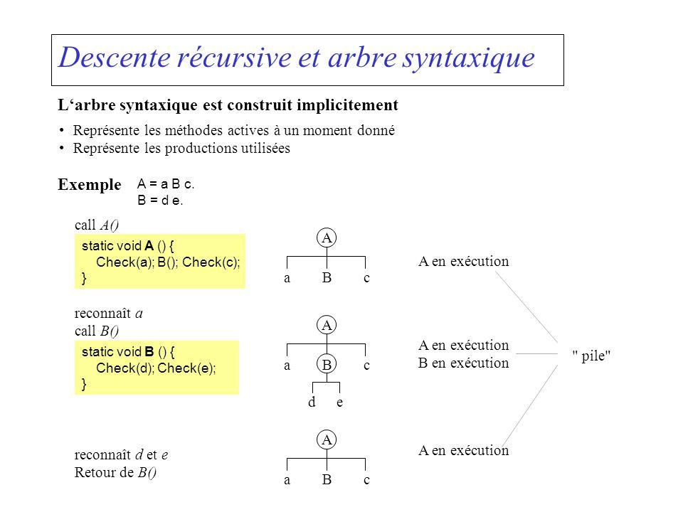 Descente récursive et arbre syntaxique Larbre syntaxique est construit implicitement Représente les méthodes actives à un moment donné Représente les