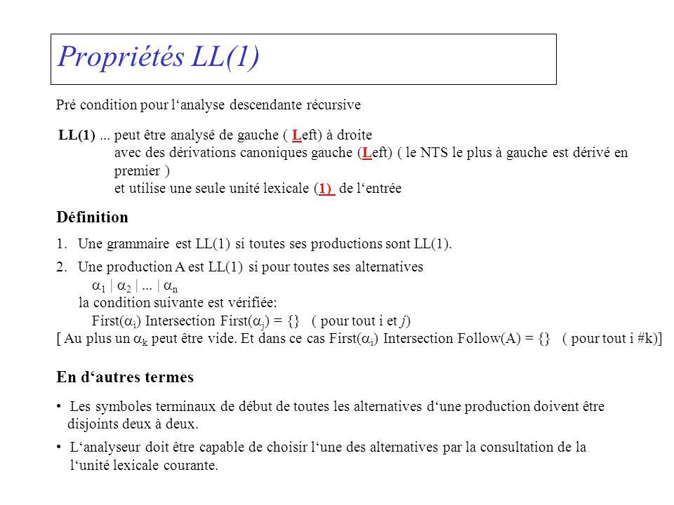 Propriétés LL(1) Pré condition pour lanalyse descendante récursive LL(1)...peut être analysé de gauche ( Left) à droite avec des dérivations canonique