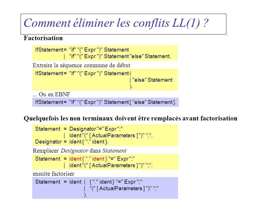 Comment éliminer les conflits LL(1) ? Factorisation IfStatement=