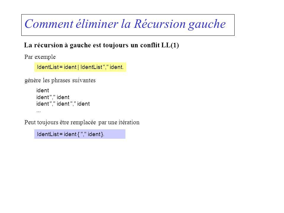 Comment éliminer la Récursion gauche La récursion à gauche est toujours un conflit LL(1) IdentList = ident | IdentList