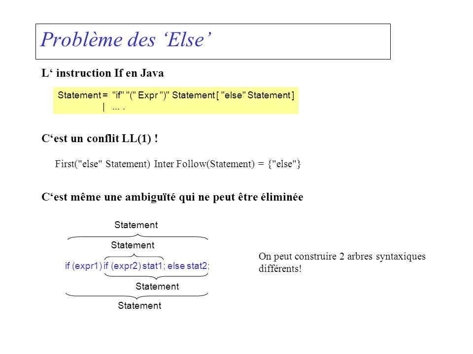 Problème des Else L instruction If en Java Statement=
